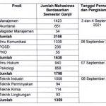 Jadwal Perwalian dan Pengisian KRS Semester Ganjil T.A 2021/2022