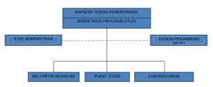 Struktur Organisasi Prodi T. Perminyakan