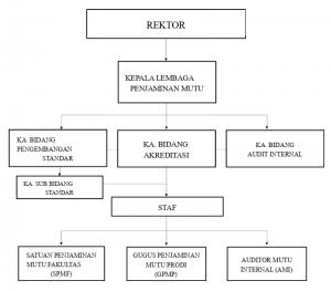 Struktur SPM GPM