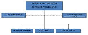 Struktur Organisasi Prodi T. Lingkungan